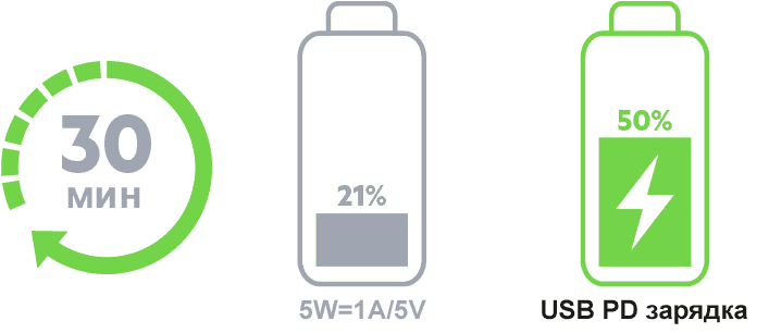 USB PD для iPhone